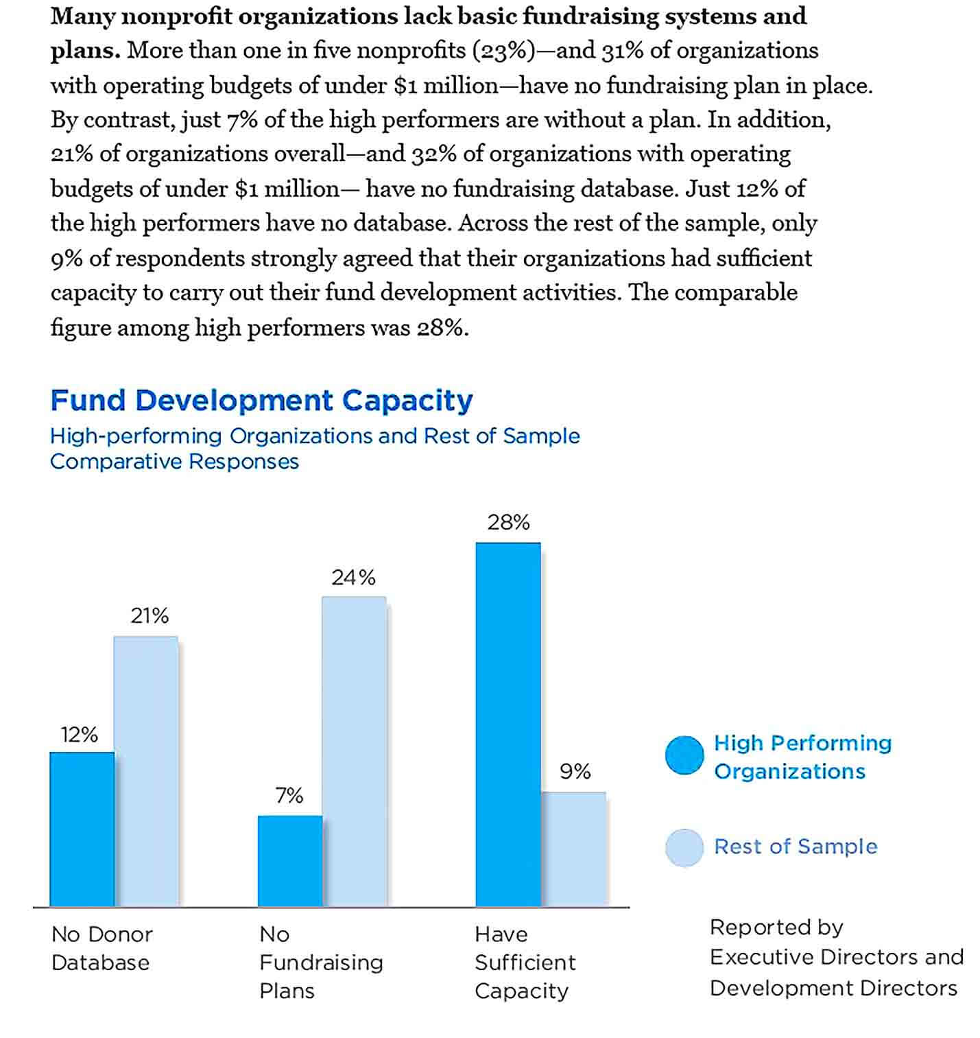 Sample Underdeveloped National Study of Challenges Facing Nonprofit Fundraising6