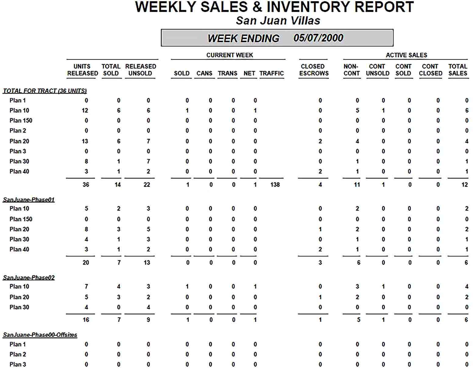 Sample Weekly Sales And Inventory Report Sample
